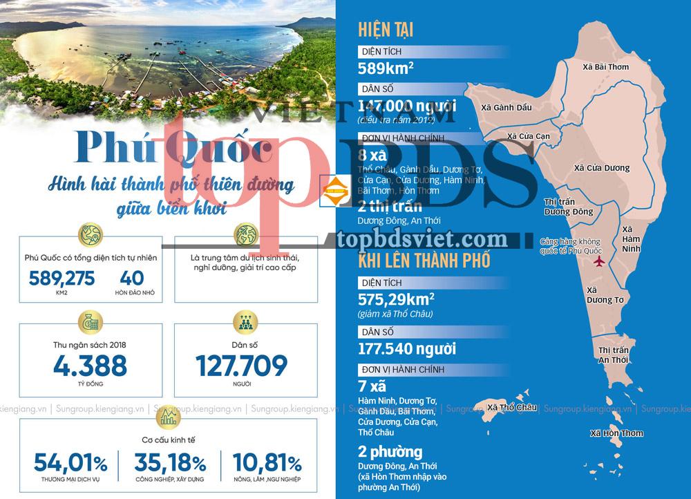 Cú hích ngoạn mục BĐS khi Phú Quốc lên Thành Phố biển đảo đầu tiên